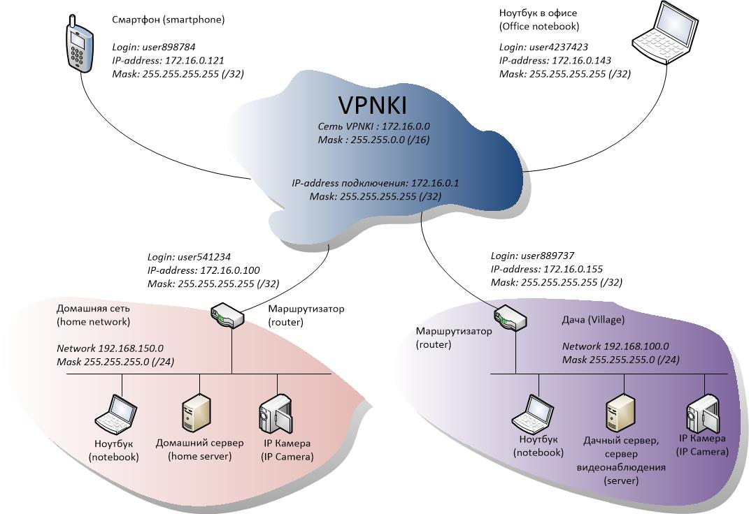 connect home devices over vpn ki