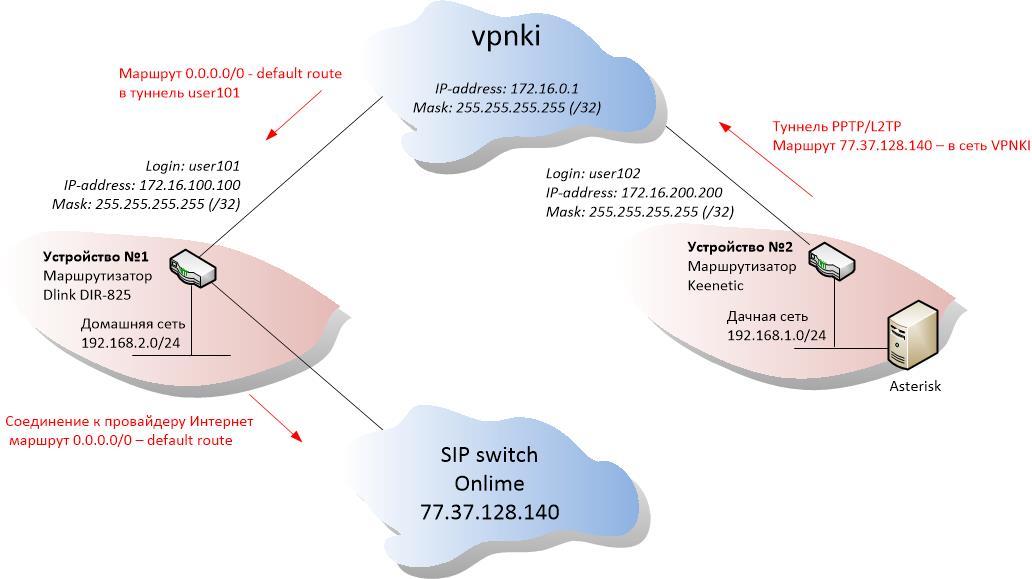 1 VPNKI guide asterisk onlime 1
