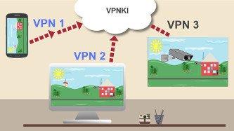 Удаленный доступ VPN к компьютеру, IP камере, видеорегистратору, серверу видеонаблюдения